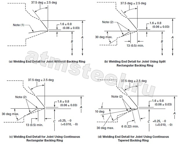 ASME B16.25-2012 – Торцы под сварку встык 2 ООО АТМСТИЛ стандарты