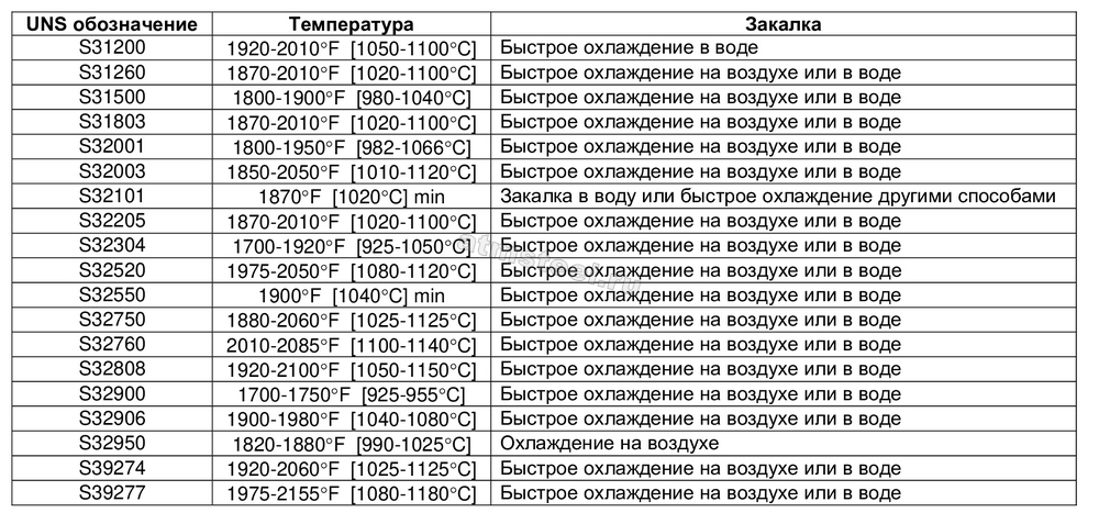 Стандарт A 789 Стандартные требования к бесшовным и сварным трубам из нержавеющей феррито-аустенитной стали общего назначения 2 АТМСТИЛ ATM Steel