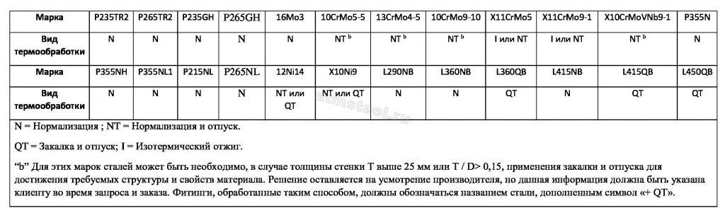 Состояние термообработки фитингов EN 10253-2 АТМСТИЛ ATM Steel