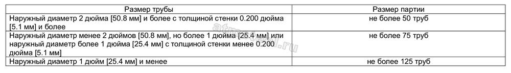Стандарт A 789 Стандартные требования к бесшовным и сварным трубам из нержавеющей феррито-аустенитной стали общего назначения 3 АТМСТИЛ ATM Steel