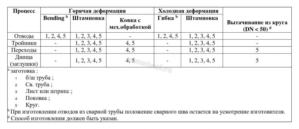 Таблица 1 - Процесс изготовления продукта - Исходный материал EN 10253-2 АТМСТИЛ ATM Steel