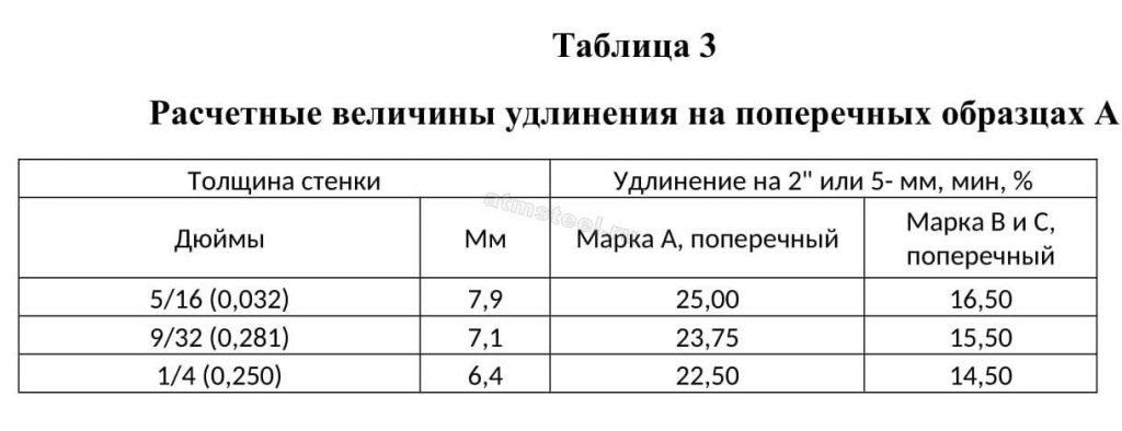 Расчетные величины удлинения на поперечных образцах А. АТМСТИЛ ATMSTEEL