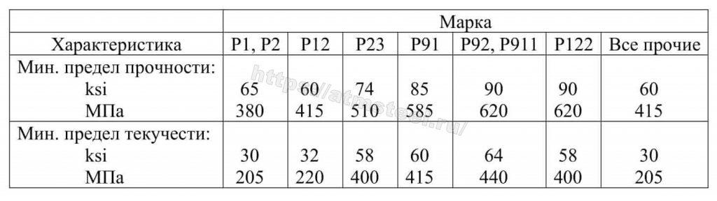 Таблица 2 Требования к прочности АТМСТИЛ ATMSTEEL стандарт ASTM АСТМ А335