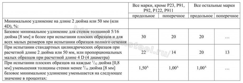 Таблица 3 Требования к удлинению АТМСТИЛ ATMSTEEL стандарт ASTM АСТМ А335