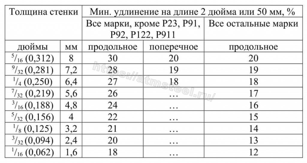 Таблица 4 Расчетные минимальные значения удлинения АТМСТИЛ ATMSTEEL стандарт ASTM АСТМ А335