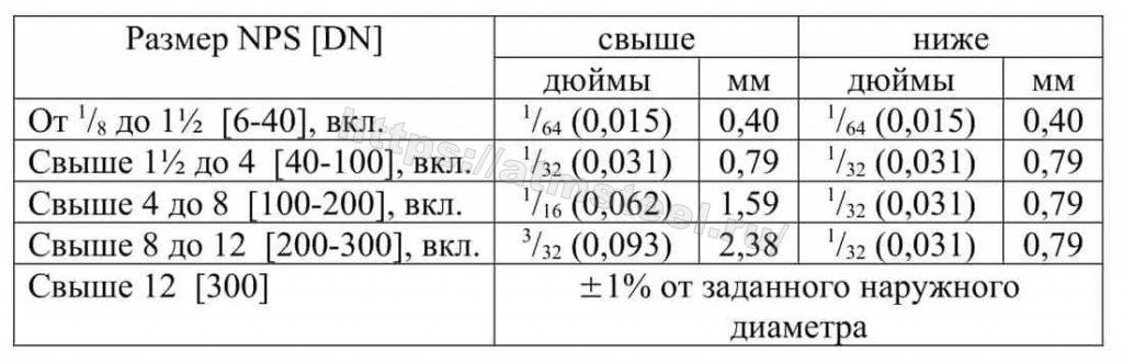 Таблица 5 Допускаемые отклонения наружного диаметра АТМСТИЛ ATMSTEEL стандарт ASTM АСТМ А335