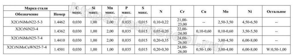 Таблица 3 – Химический состав (по результатам плавочного анализа)a аустенито-ферритных сталей, массовая доля в %. Таблица 3. Компания АТМ стил
