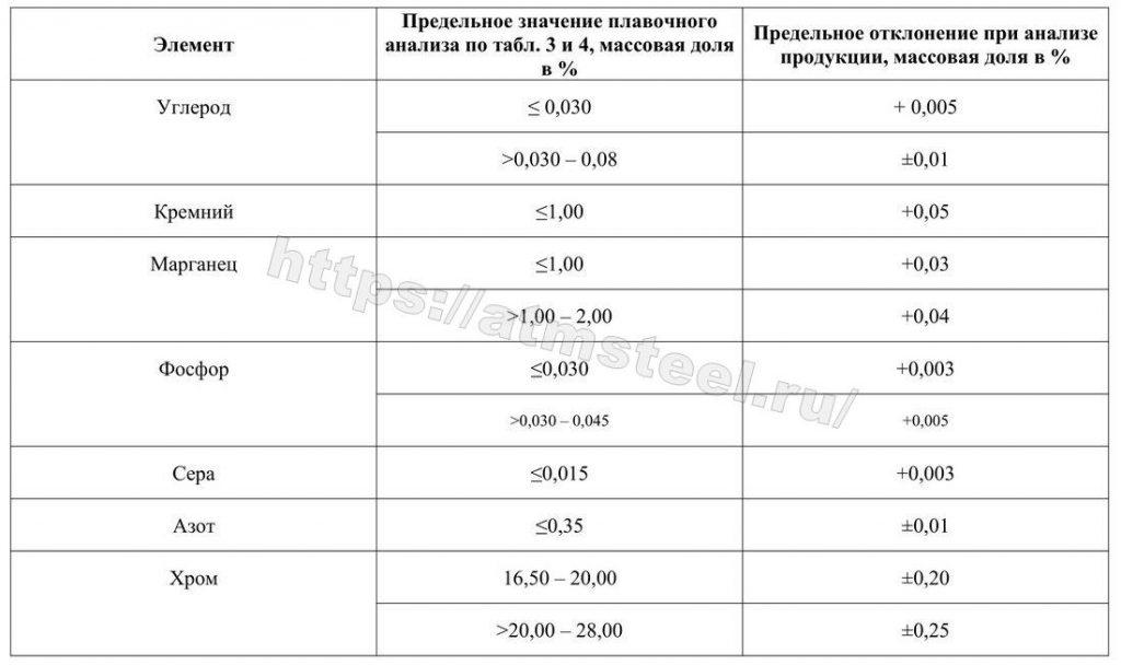 Предельные отклонения результатов анализа продукции от предельных значений плавочного анализа таблиц 2 и 3. Таблица 4-1. Компания АТМ стил