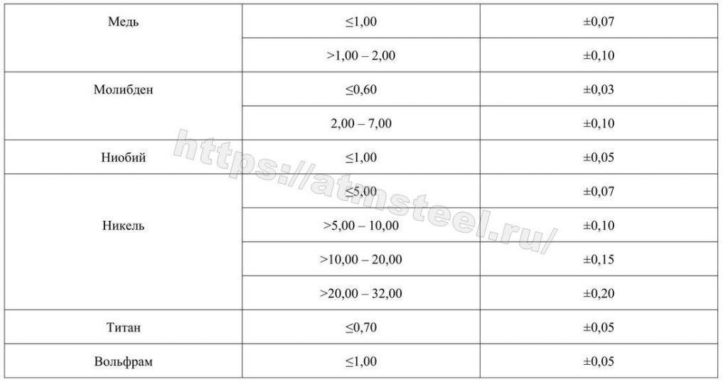 Предельные отклонения результатов анализа продукции от предельных значений плавочного анализа таблиц 2 и 3. Таблица 4.1. Компания АТМ стил