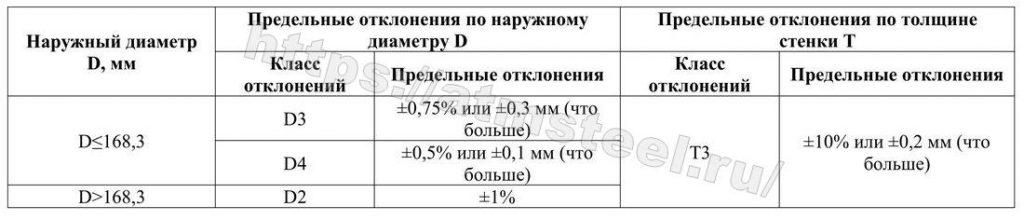Предельные отклонения по наружному диаметру D и по толщине Т. Таблица 5. Компания АТМ стил