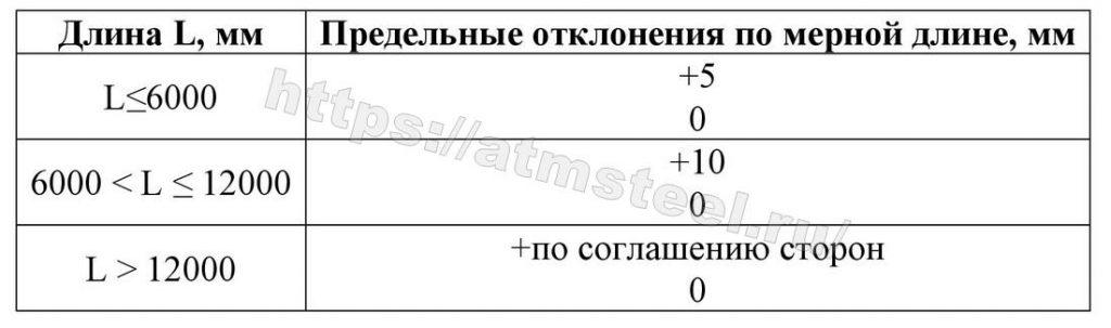 Предельные отклонения по мерной длине. Таблица 6. Компания АТМ стил