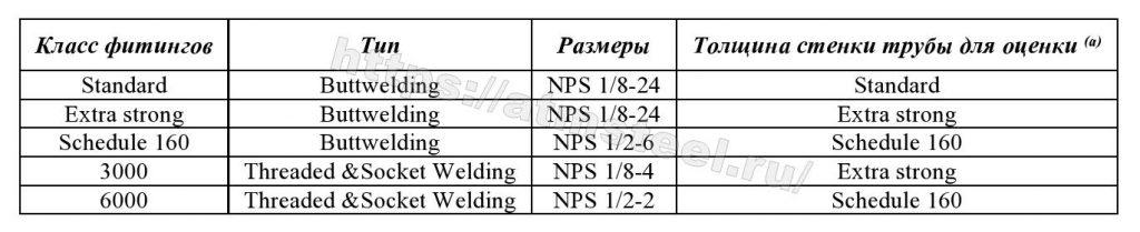 Соотношение класса фитингов к толщине стенки трубы. Компания АТМ Стил Таблица 1