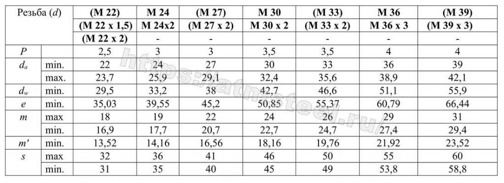 Таблица 1 - 2