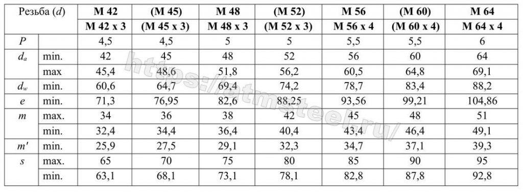 Таблица 1 - 3