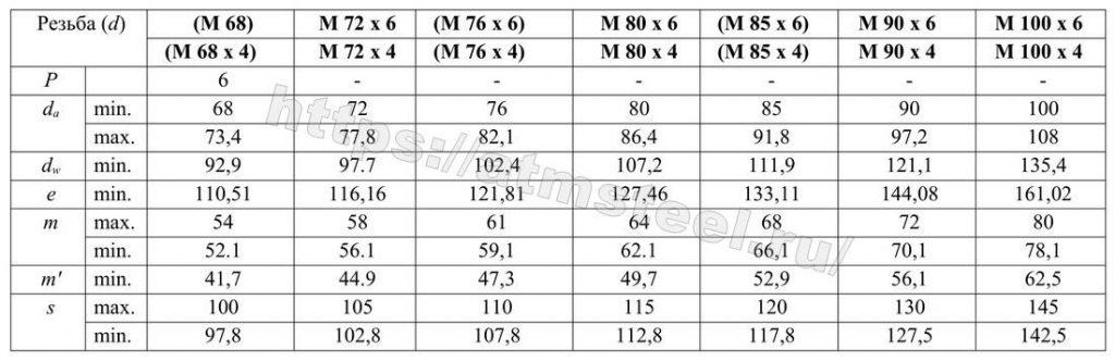 Таблица 1 - 4