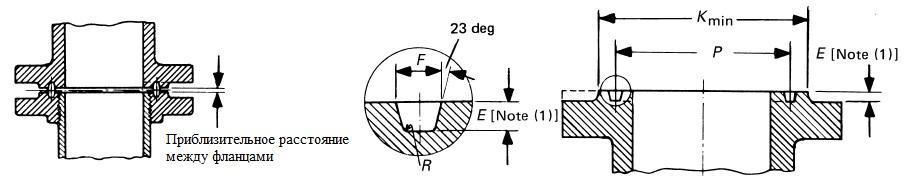 Размерные параметры поверхности с пазом под кольцевое уплотнение RTJ (все классы давления) АТМСТИЛ ATMSTEEL 1