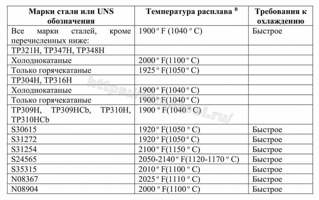 Таблица 1. Требования к термообработке. ASTM A 312/A 312M. Компания ATMSTEEL атмстил