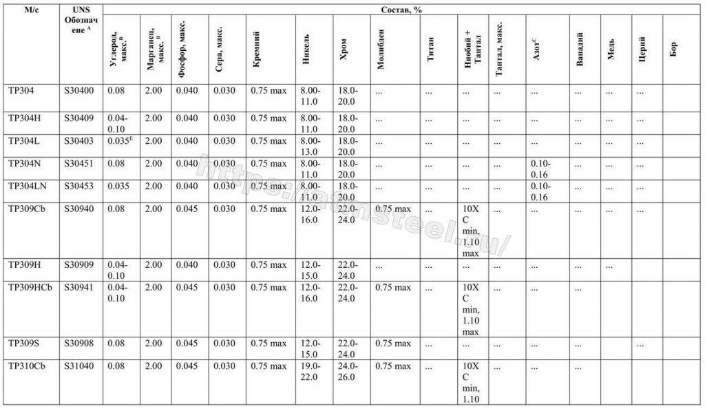 Таблица 2. Требования по химическому составу. ASTM A 312/A 312M. Компания ATMSTEEL атмстил 1
