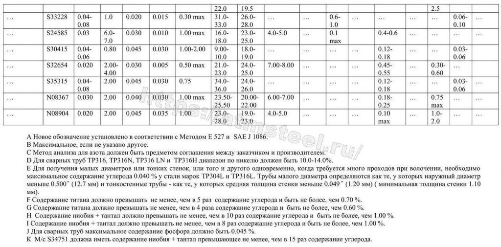 Таблица 2. Требования по химическому составу. ASTM A 312/A 312M. Компания ATMSTEEL атмстил 4